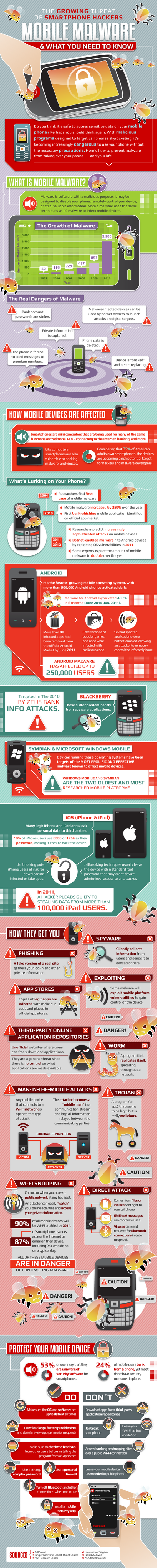 Infographie Mobile et malware